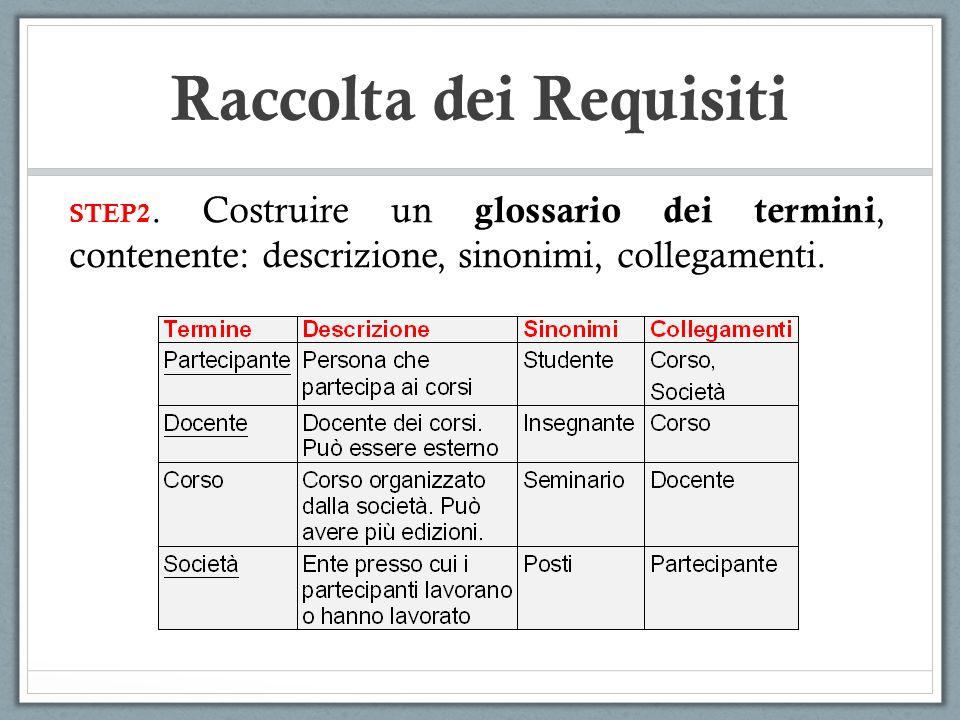 STEP2. Costruire un glossario dei termini, contenente: descrizione, sinonimi, collegamenti. Raccolta dei Requisiti