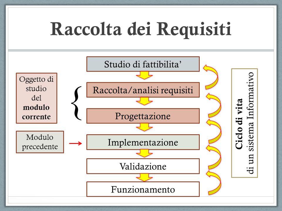 Studio di fattibilita Raccolta/analisi requisiti Progettazione Implementazione Validazione Funzionamento Ciclo di vita di un sistema Informativo { Ogg
