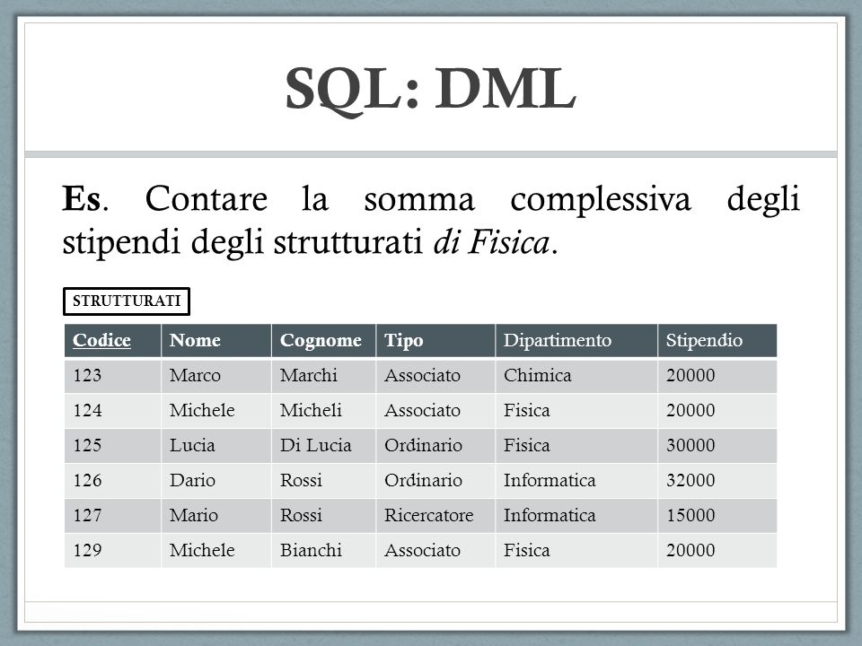 SQL: DML CodiceNomeCognomeTipo DipartimentoStipendio 123MarcoMarchiAssociatoChimica20000 124MicheleMicheliAssociatoFisica20000 125LuciaDi LuciaOrdinarioFisica30000 126DarioRossiOrdinarioInformatica32000 127MarioRossiRicercatoreInformatica15000 129MicheleBianchiAssociatoFisica20000 STRUTTURATI Es.