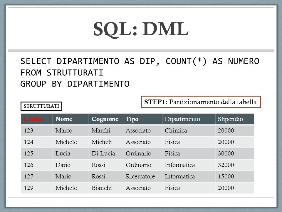 SQL: DML SELECT DIPARTIMENTO AS DIP, COUNT(*) AS NUMERO FROM STRUTTURATI GROUP BY DIPARTIMENTO CodiceNomeCognomeTipo DipartimentoStipendio 123MarcoMarchiAssociatoChimica20000 124MicheleMicheliAssociatoFisica20000 125LuciaDi LuciaOrdinarioFisica30000 126DarioRossiOrdinarioInformatica32000 127MarioRossiRicercatoreInformatica15000 129MicheleBianchiAssociatoFisica20000 STRUTTURATI STEP1 : Partizionamento della tabella