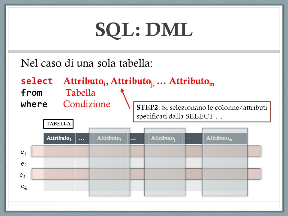 SQL: DML Attributo 1 Attributo i Attributo m Nel caso di una sola tabella: select Attributo i, Attributo j, … Attributo m from Tabella where Condizione STEP3 : Si costruisce la tabella risultato … { Numero di righe definito dalla clausola WHERE { Numero di colonne definito dalla clausola SELECT