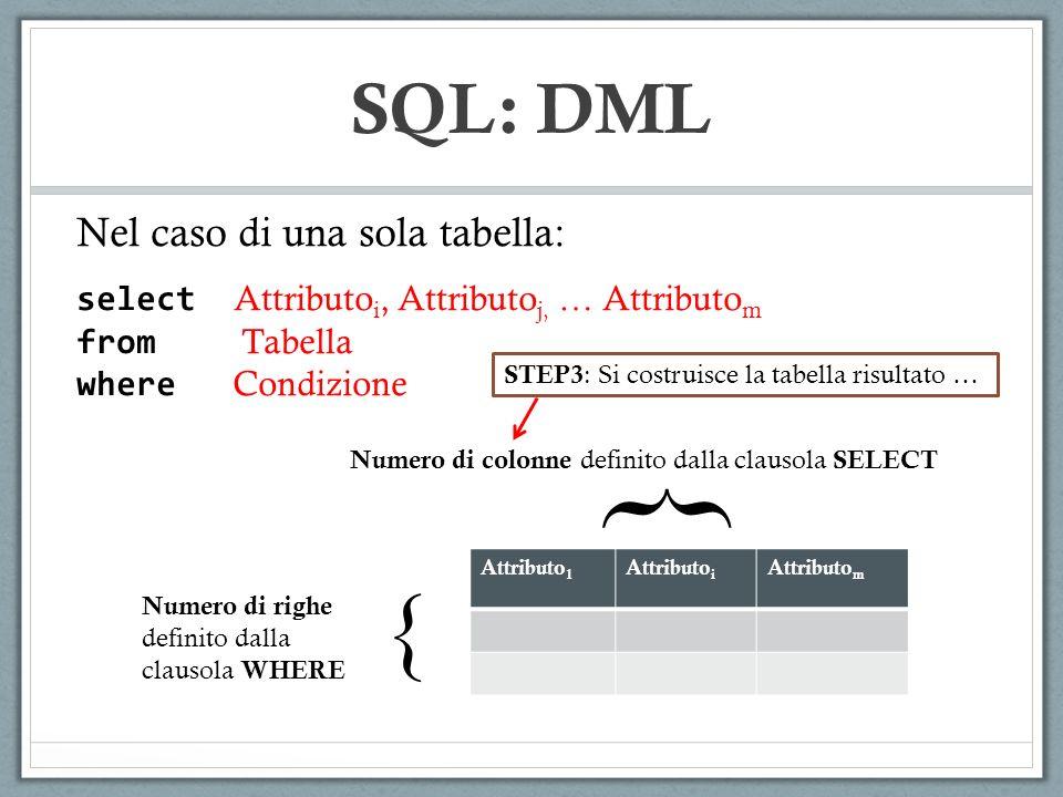 SQL: DML SELECT DIPARTIMENTO AS DIP, COUNT(*) AS NUMERO FROM STRUTTURATI GROUP BY DIPARTIMENTO CodiceNomeCognomeTipo DipartimentoStipendio 123MarcoMarchiAssociato Chimica 20000 STEP2 : Si applica la select su ciascun gruppo CodiceNomeCognomeTipo DipartimentoStipendio 124MicheleMicheliAssociato Fisica 20000 125LuciaDi LuciaOrdinario Fisica 30000 129MicheleBianchiAssociato Fisica 20000 CodiceNomeCognomeTipo DipartimentoStipendio 126DarioRossiOrdinario Informatica 32000 127MarioRossiRicercatore Informatica 15000 DipartimentoNumero Chimica 1 DipartimentoNumero Fisica 3 DipartimentoNumero Informatica 2