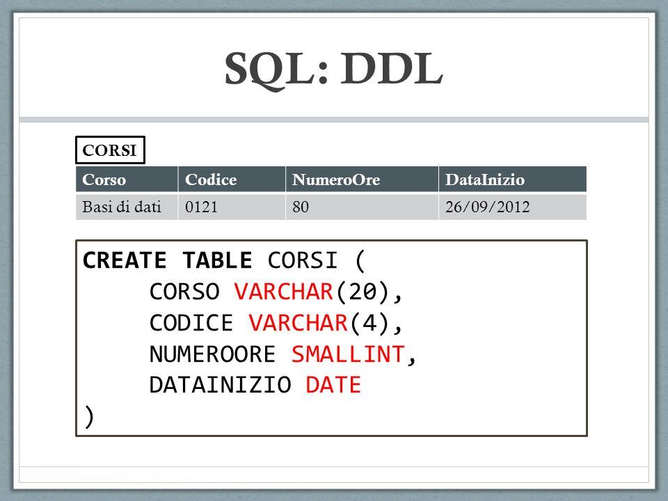 CorsoCodiceNumeroOreDataInizio Basi di dati01218026/09/2012 CORSI CREATE TABLE CORSI ( CORSO VARCHAR(20), CODICE VARCHAR(4), NUMEROORE SMALLINT, DATAINIZIO DATE ) SQL: DDL