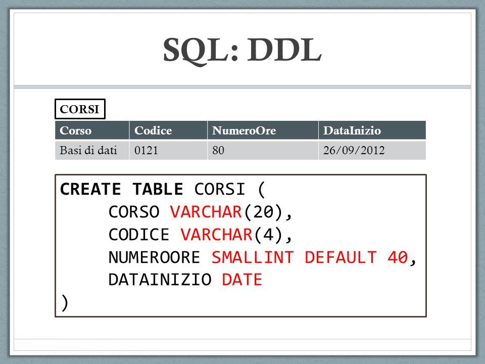 CorsoCodiceNumeroOreDataInizio Basi di dati01218026/09/2012 CORSI CREATE TABLE CORSI ( CORSO VARCHAR(20), CODICE VARCHAR(4), NUMEROORE SMALLINT DEFAULT 40, DATAINIZIO DATE ) SQL: DDL