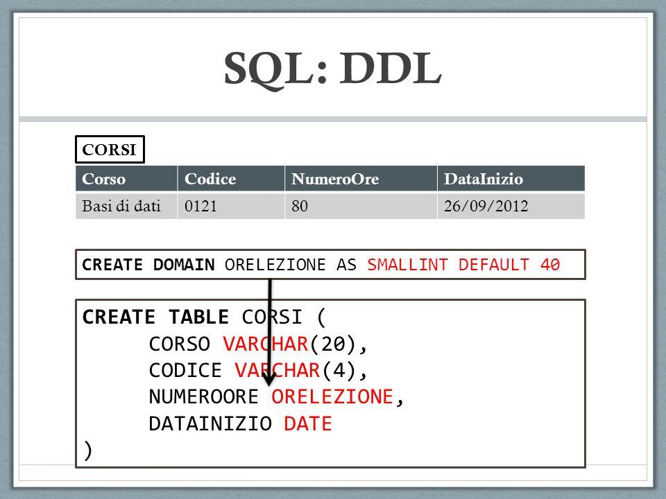 CorsoCodiceNumeroOreDataInizio Basi di dati01218026/09/2012 CORSI CREATE TABLE CORSI ( CORSO VARCHAR(20), CODICE VARCHAR(4), NUMEROORE ORELEZIONE, DATAINIZIO DATE ) CREATE DOMAIN ORELEZIONE AS SMALLINT DEFAULT 40 SQL: DDL