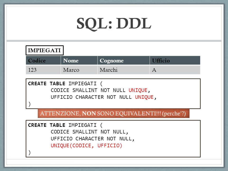 CodiceNomeCognomeUfficio 123MarcoMarchiA IMPIEGATI SQL: DDL CREATE TABLE IMPIEGATI ( CODICE SMALLINT NOT NULL, UFFICIO CHARACTER NOT NULL, UNIQUE(CODICE, UFFICIO) ) CREATE TABLE IMPIEGATI ( CODICE SMALLINT NOT NULL UNIQUE, UFFICIO CHARACTER NOT NULL UNIQUE, )