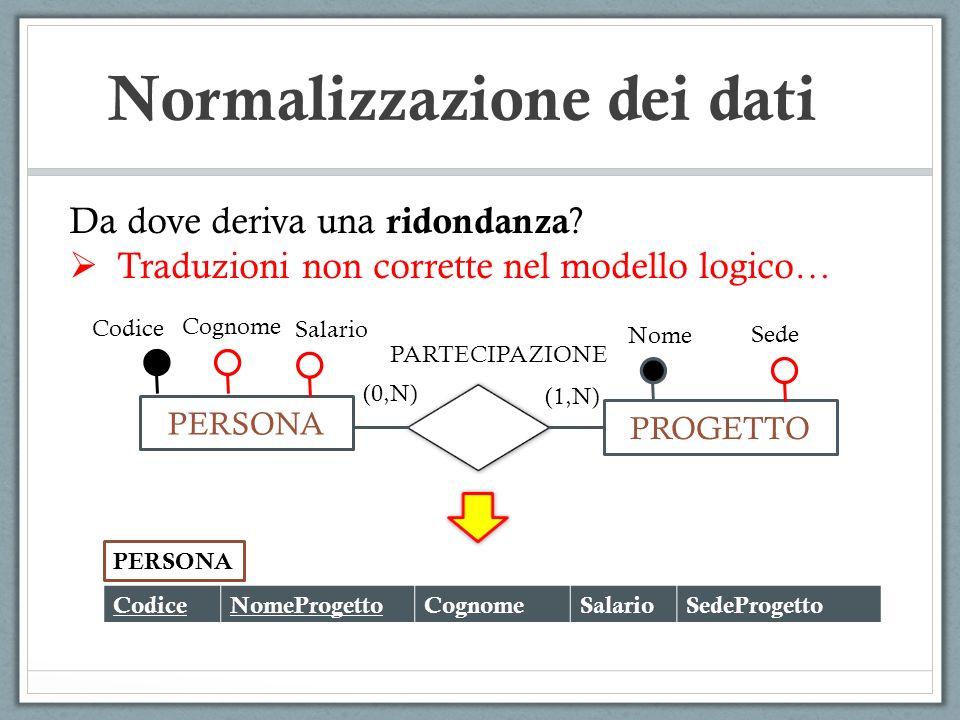 Da dove deriva una ridondanza ? Traduzioni non corrette nel modello logico… PERSONA PROGETTO (1,N) (0,N) Codice Cognome PARTECIPAZIONE Salario Nome Se