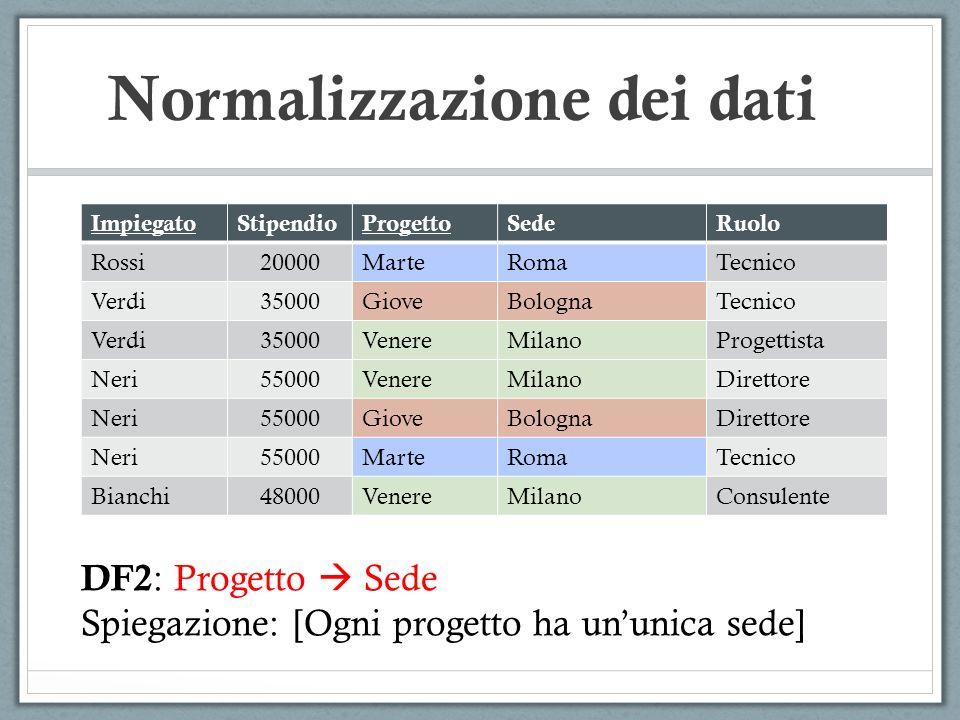 Normalizzazione dei dati ImpiegatoStipendioProgettoSedeRuolo Rossi20000MarteRomaTecnico Verdi35000GioveBolognaTecnico Verdi35000VenereMilanoProgettist