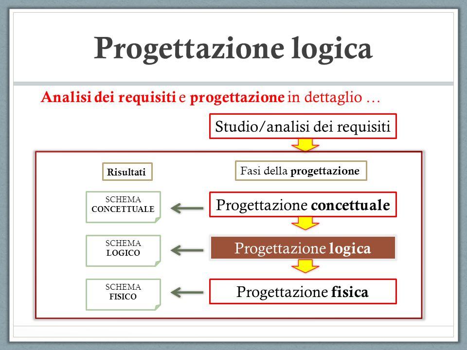 Studio/analisi dei requisiti Progettazione concettuale Progettazione logica Progettazione fisica SCHEMA CONCETTUALE SCHEMA LOGICO SCHEMA FISICO Fasi della progettazione Risultati Analisi dei requisiti e progettazione in dettaglio … Progettazione logica