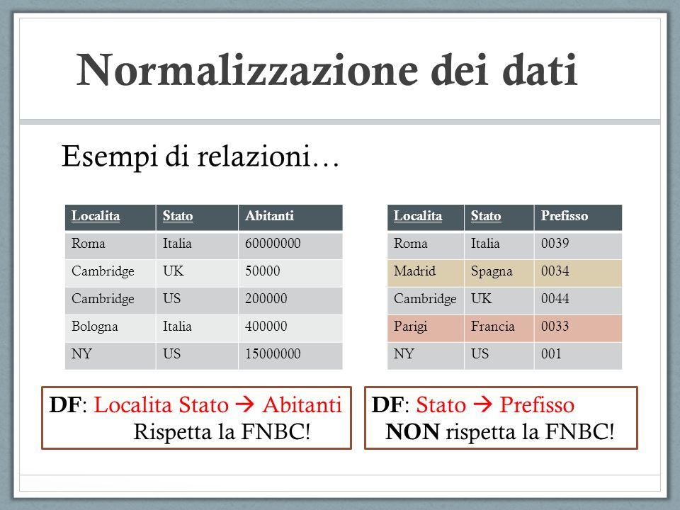 Normalizzazione dei dati LocalitaStatoAbitanti RomaItalia60000000 CambridgeUK50000 CambridgeUS200000 BolognaItalia400000 NYUS15000000 Esempi di relazi