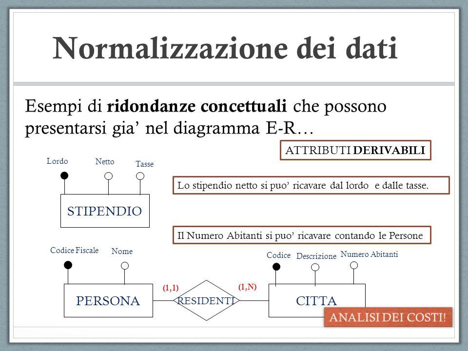 Esempi di ridondanze concettuali che possono presentarsi gia nel diagramma E-R… STIPENDIO Lordo Netto Tasse ATTRIBUTI DERIVABILI Lo stipendio netto si