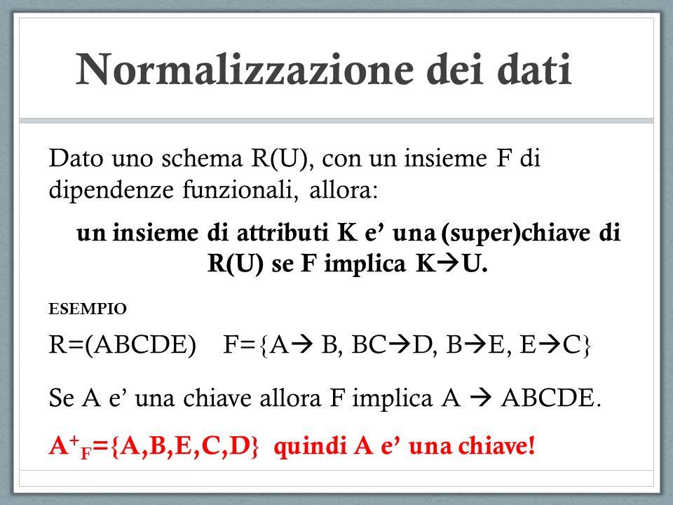 Normalizzazione dei dati Dato uno schema R(U), con un insieme F di dipendenze funzionali, allora: un insieme di attributi K e una (super)chiave di R(U) se F implica K U.