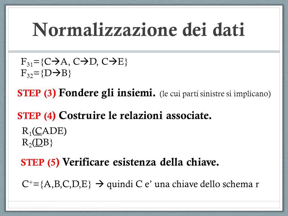 Normalizzazione dei dati STEP (3 ) Fondere gli insiemi. (le cui parti sinistre si implicano) STEP (4 ) Costruire le relazioni associate. F 31 ={C A, C