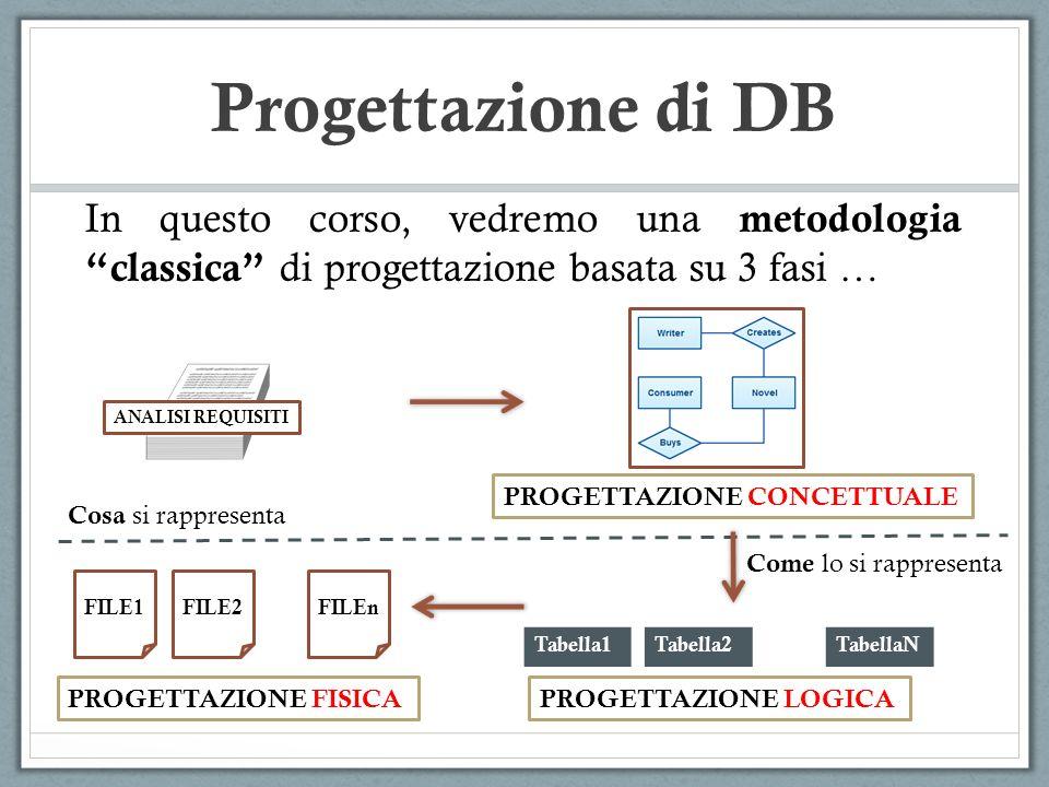 Progettazione di DB Ogni fase della progettazione produce una rappresentazione della base di dati attraverso uno schema : Progettazione Concettuale Progettazione Logica Progettazione Fisica SCHEMA CONCETTUALE SCHEMA LOGICO SCHEMA FISICO (dipendente dal modello dei dati ) (dipendente dal DBMS in uso )