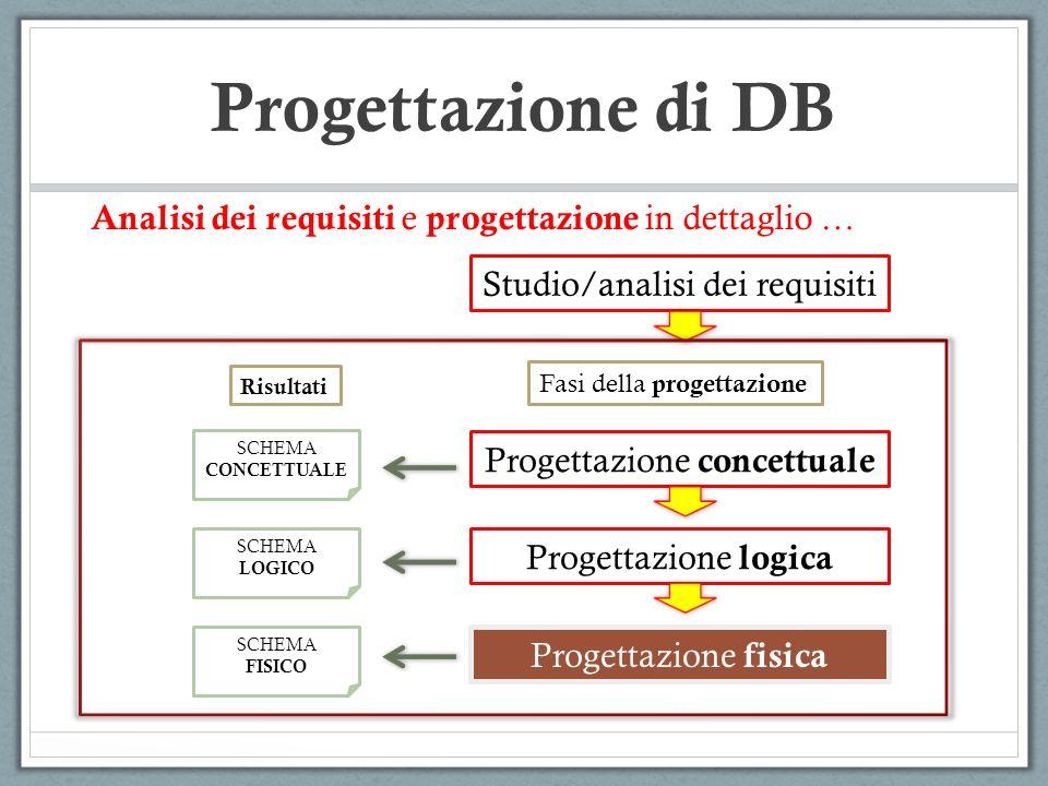 In questa fase, si descrivono le strutture per la memorizzazione dei dati su memoria secondaria, e laccesso (efficiente) ai dati.