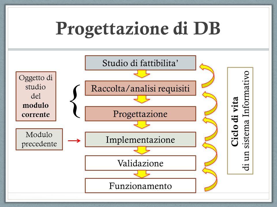 Progettazione concettuale Progettazione logica Progettazione fisica SCHEMA CONCETTUALE SCHEMA LOGICO SCHEMA FISICO Fasi della progettazione Risultati Analisi dei requisiti e progettazione in dettaglio … Progettazione di DB