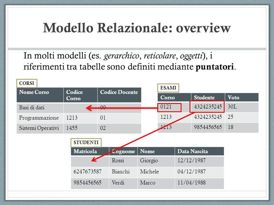 Modello Relazionale: overview MatricolaCognomeNomeData Nascita RossiGiorgio12/12/1987 6247673587BianchiMichele04/12/1987 9854456565VerdiMarco11/04/198