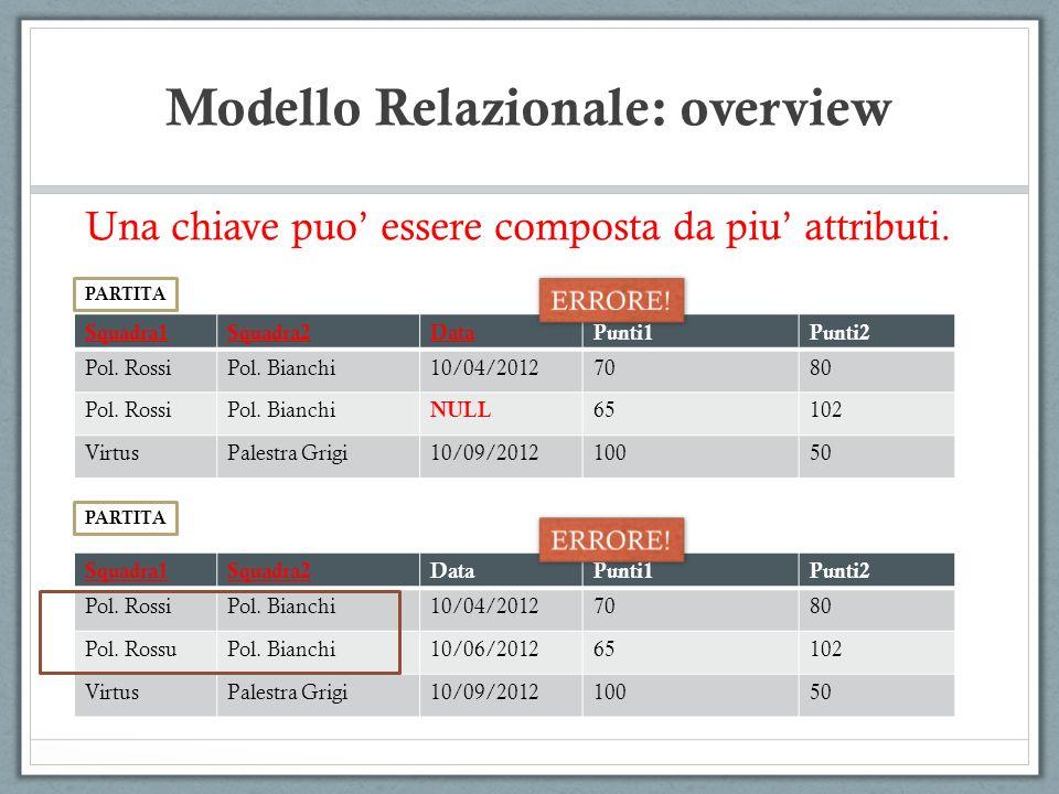 Modello Relazionale: overview Una chiave puo essere composta da piu attributi. Squadra1Squadra2DataPunti1Punti2 Pol. RossiPol. Bianchi10/04/20127080 P