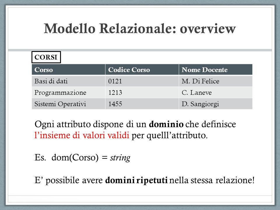 Modello Relazionale: overview CorsoCodice CorsoNome Docente Basi di dati0121M. Di Felice Programmazione1213C. Laneve Sistemi Operativi1455D. Sangiorgi