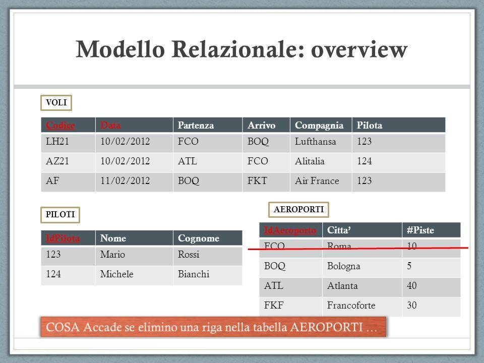 Modello Relazionale: overview CodiceDataPartenzaArrivoCompagniaPilota LH2110/02/2012FCOBOQLufthansa123 AZ2110/02/2012ATLFCOAlitalia124 AF11/02/2012BOQ