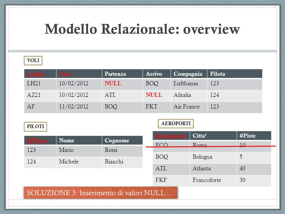 Modello Relazionale: overview CodiceDataPartenzaArrivoCompagniaPilota LH2110/02/2012 NULL BOQLufthansa123 AZ2110/02/2012ATL NULL Alitalia124 AF11/02/2