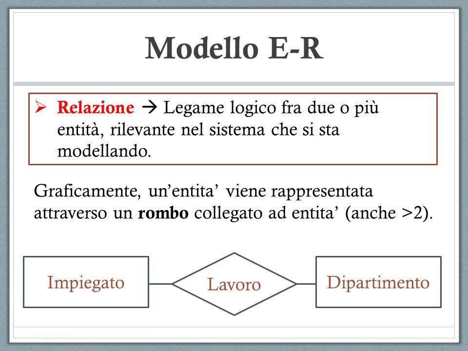 Relazione Legame logico fra due o più entità, rilevante nel sistema che si sta modellando. Graficamente, unentita viene rappresentata attraverso un ro