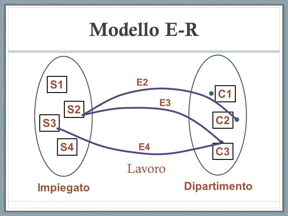 S1 S2 S4 S3 Impiegato C1 C2 C3 Dipartimento E2 E3 E4 Lavoro Modello E-R