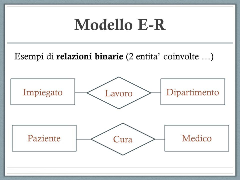 Esempi di relazioni binarie (2 entita coinvolte …) Lavoro ImpiegatoDipartimento Cura PazienteMedico Modello E-R
