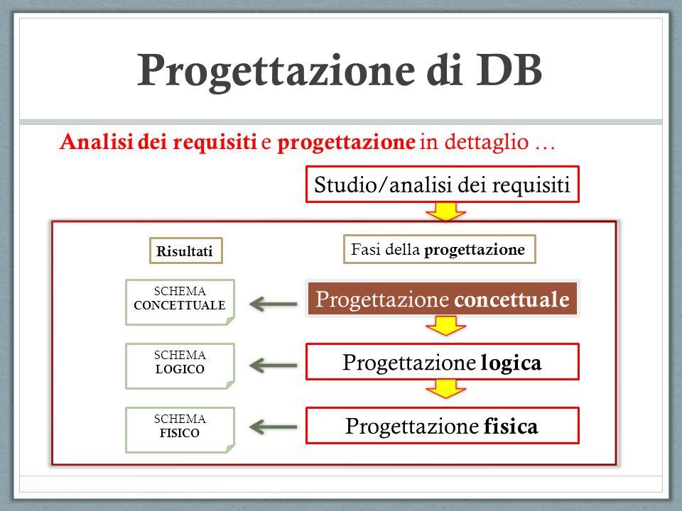 Studio/analisi dei requisiti Progettazione concettuale Progettazione logica Progettazione fisica SCHEMA CONCETTUALE SCHEMA LOGICO SCHEMA FISICO Fasi d