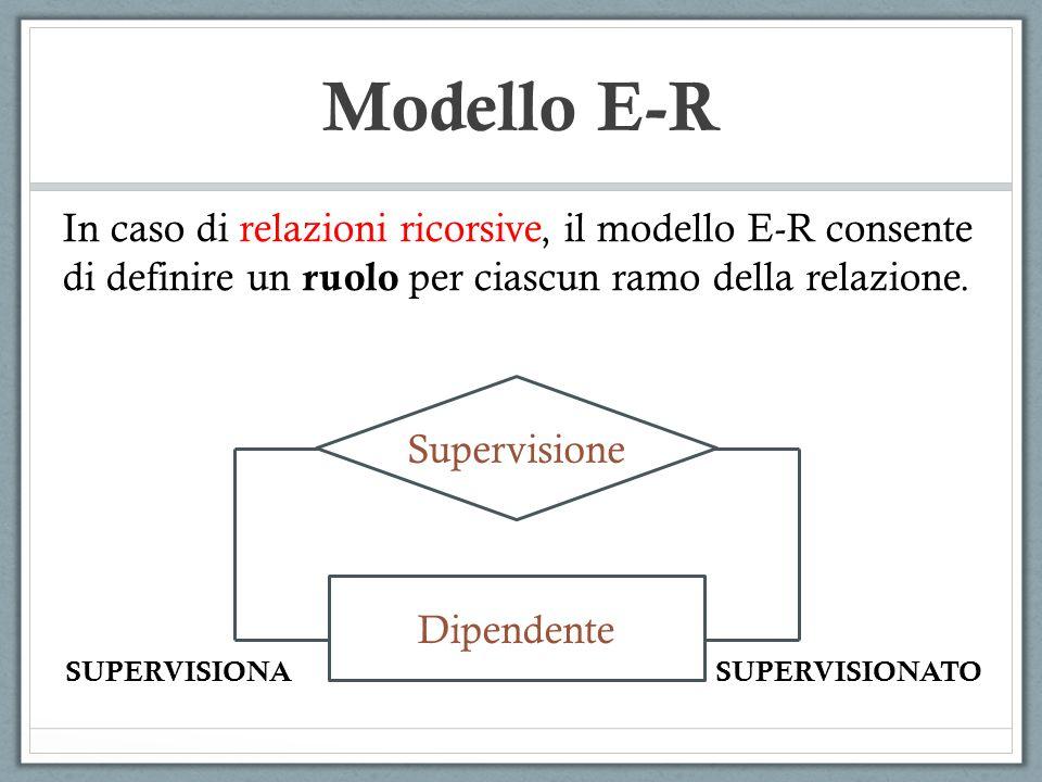 In caso di relazioni ricorsive, il modello E-R consente di definire un ruolo per ciascun ramo della relazione. Supervisione Dipendente SUPERVISIONASUP