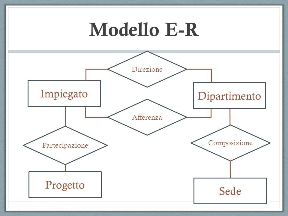 Composizione Partecipazione Progetto Sede Impiegato Dipartimento Afferenza Direzione Modello E-R