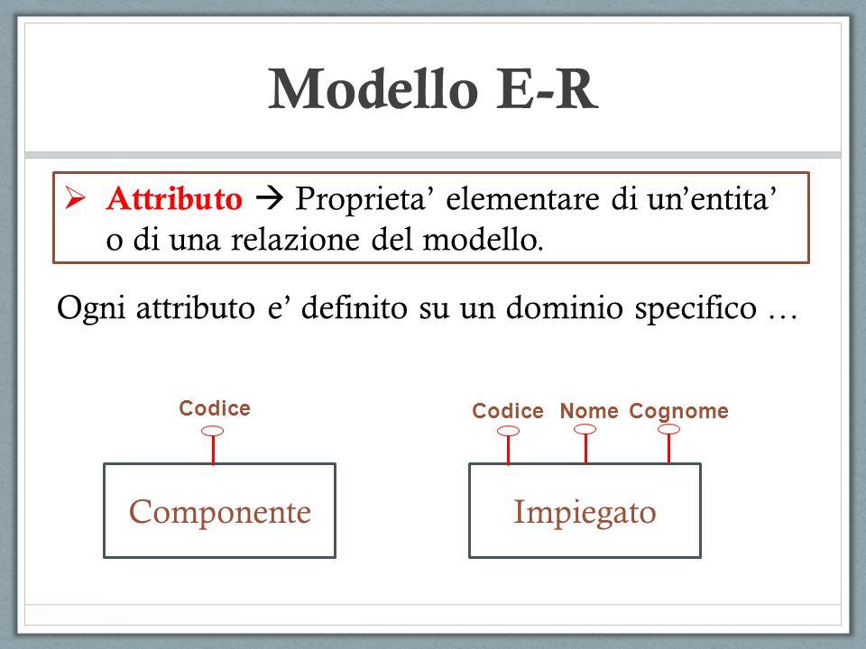 Attributo Proprieta elementare di unentita o di una relazione del modello. Ogni attributo e definito su un dominio specifico … Nome Impiegato Cognome