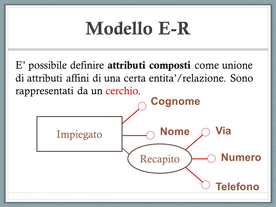 E possibile definire attributi composti come unione di attributi affini di una certa entita/relazione. Sono rappresentati da un cerchio. Cognome Nome