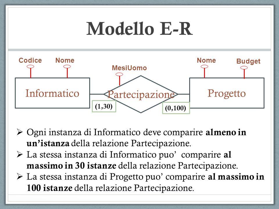 Modello E-R Partecipazione InformaticoProgetto CodiceNome MesiUomo Nome Budget (1,30) (0,100) Ogni instanza di Informatico deve comparire almeno in un