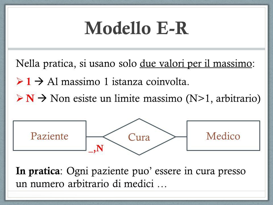 Modello E-R Nella pratica, si usano solo due valori per il massimo: 1 Al massimo 1 istanza coinvolta. N Non esiste un limite massimo (N>1, arbitrario)