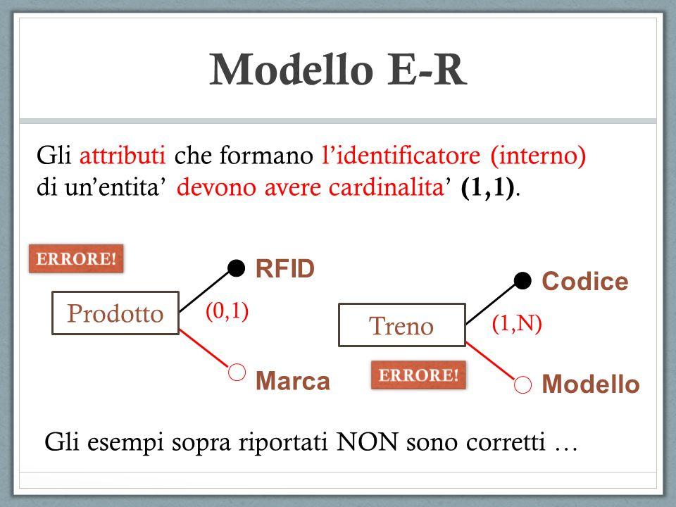 Modello E-R Marca Prodotto Gli attributi che formano lidentificatore (interno) di unentita devono avere cardinalita (1,1). RFID (0,1) Treno Codice (1,