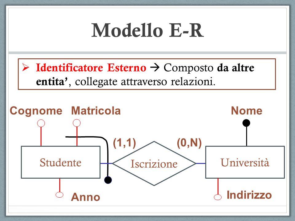 Identificatore Esterno Composto da altre entita, collegate attraverso relazioni. Modello E-R CognomeMatricola Anno Nome Indirizzo (1,1)(0,N) Iscrizion