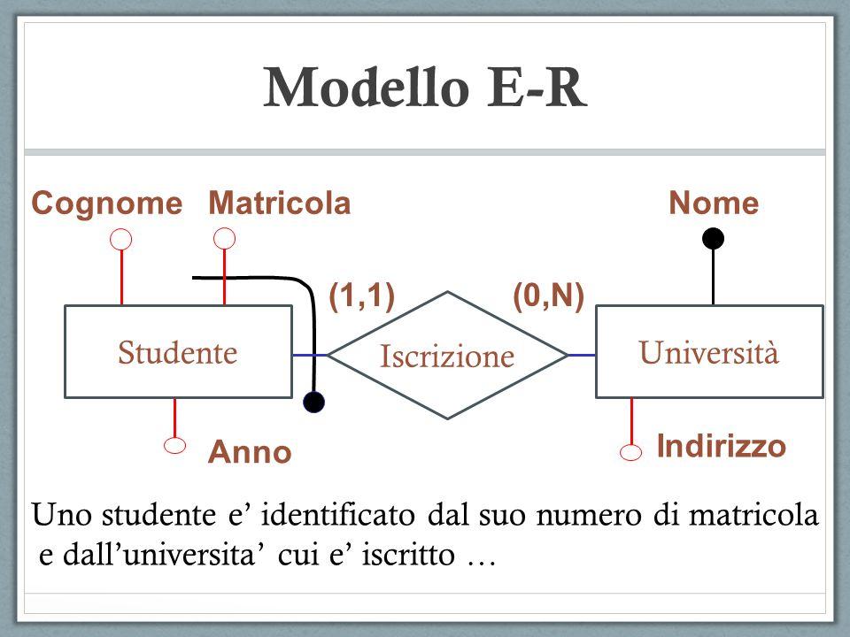 Modello E-R CognomeMatricola Anno Nome Indirizzo (1,1)(0,N) Iscrizione StudenteUniversità Uno studente e identificato dal suo numero di matricola e da