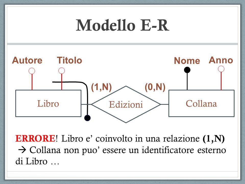 Modello E-R AutoreTitolo Nome Anno (1,N) (0,N) Edizioni LibroCollana ERRORE ! Libro e coinvolto in una relazione (1,N) Collana non puo essere un ident