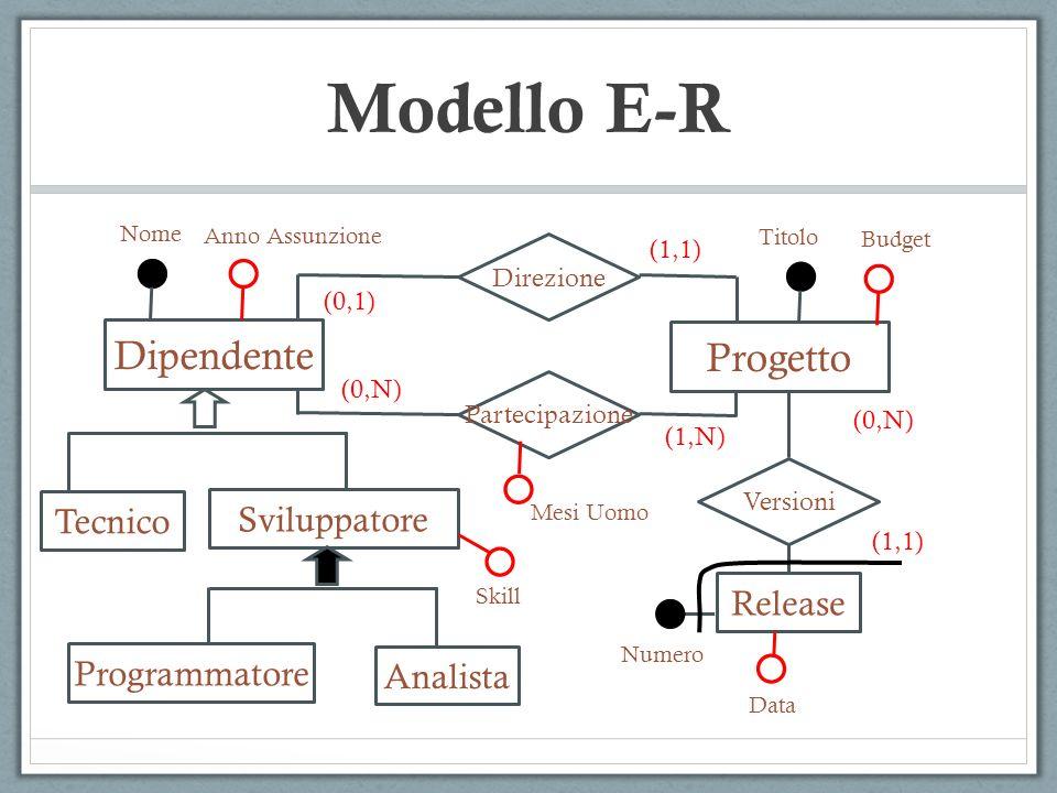 Modello E-R Dipendente Tecnico Sviluppatore Nome Anno Assunzione Direzione Partecipazione Progetto (0,1) (0,N) (1,N) (1,1) Mesi Uomo Versioni Release