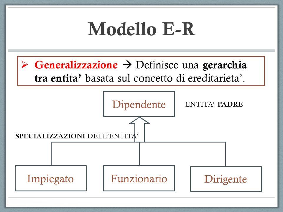 Generalizzazione Definisce una gerarchia tra entita basata sul concetto di ereditarieta. Modello E-R Dipendente ImpiegatoFunzionario Dirigente SPECIAL