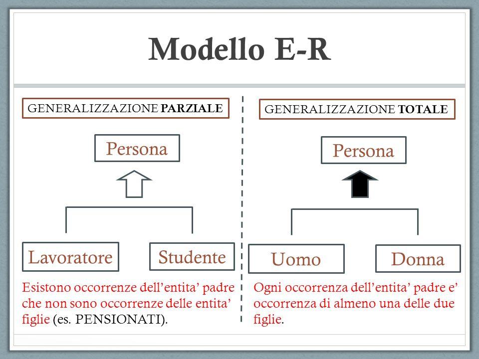 Modello E-R Persona Lavoratore Studente Persona Uomo Donna GENERALIZZAZIONE PARZIALE GENERALIZZAZIONE TOTALE Ogni occorrenza dellentita padre e occorr