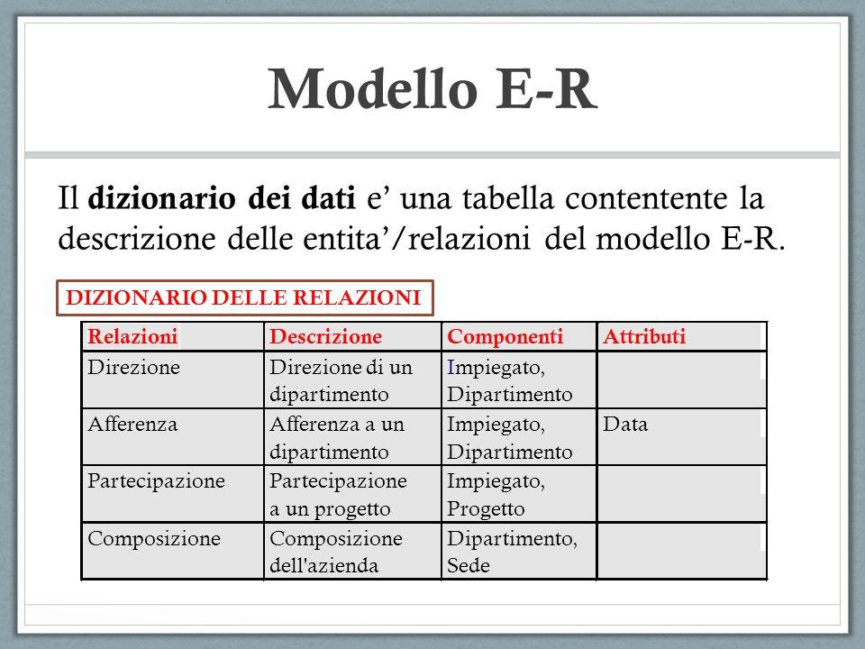 Modello E-R Il dizionario dei dati e una tabella contentente la descrizione delle entita/relazioni del modello E-R. DIZIONARIO DELLE RELAZIONI Relazio