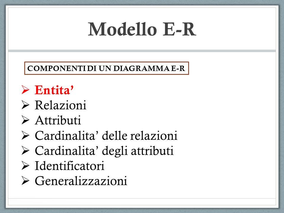 Entita Relazioni Attributi Cardinalita delle relazioni Cardinalita degli attributi Identificatori Generalizzazioni Modello E-R COMPONENTI DI UN DIAGRA