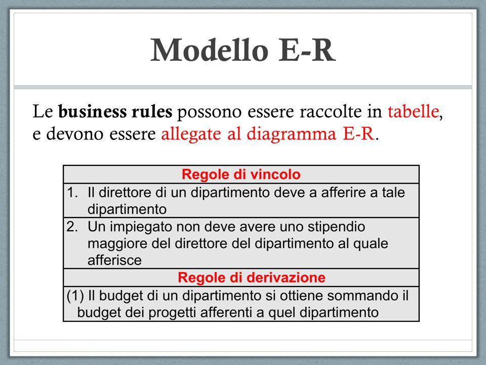 Modello E-R Le business rules possono essere raccolte in tabelle, e devono essere allegate al diagramma E-R.