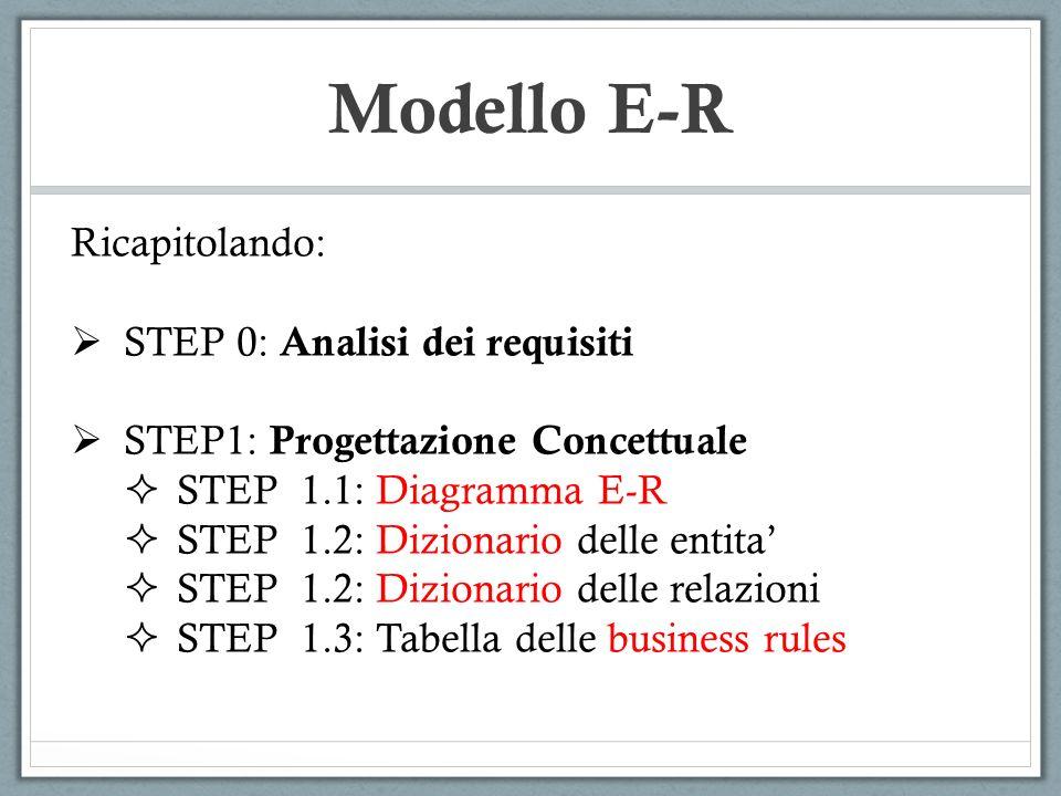 Modello E-R Ricapitolando: STEP 0: Analisi dei requisiti STEP1: Progettazione Concettuale STEP 1.1: Diagramma E-R STEP 1.2: Dizionario delle entita ST
