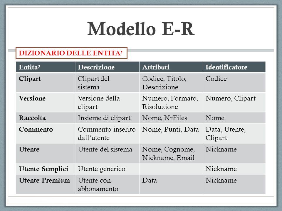 Modello E-R EntitaDescrizioneAttributiIdentificatore Clipart Clipart del sistema Codice, Titolo, Descrizione Codice Versione Versione della clipart Nu