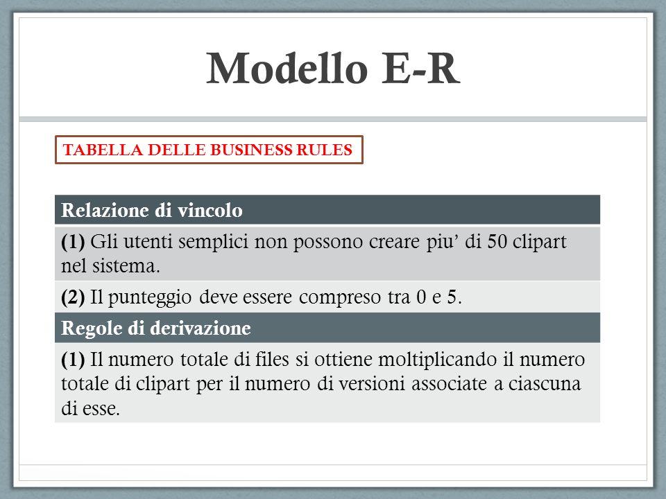 Modello E-R TABELLA DELLE BUSINESS RULES Relazione di vincolo (1) Gli utenti semplici non possono creare piu di 50 clipart nel sistema. (2) Il puntegg