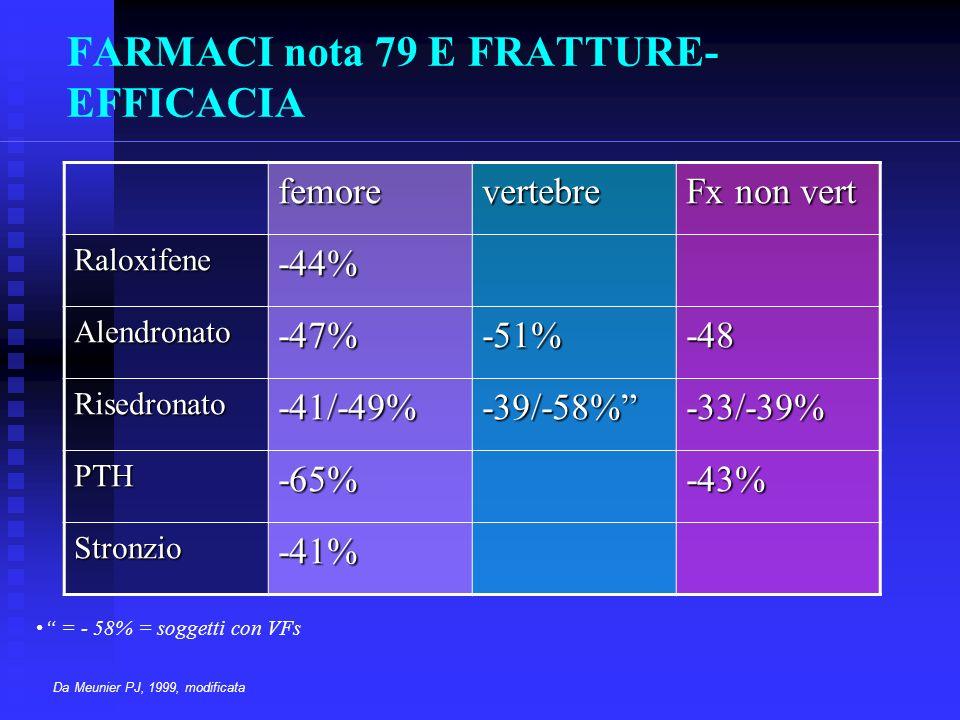 FARMACI nota 79 E FRATTURE- EFFICACIA = - 58% = soggetti con VFs Da Meunier PJ, 1999, modificata femorevertebre Fx non vert Raloxifene-44% Alendronato-47%-51%-48 Risedronato-41/-49%-39/-58%-33/-39% PTH-65%-43% Stronzio-41%