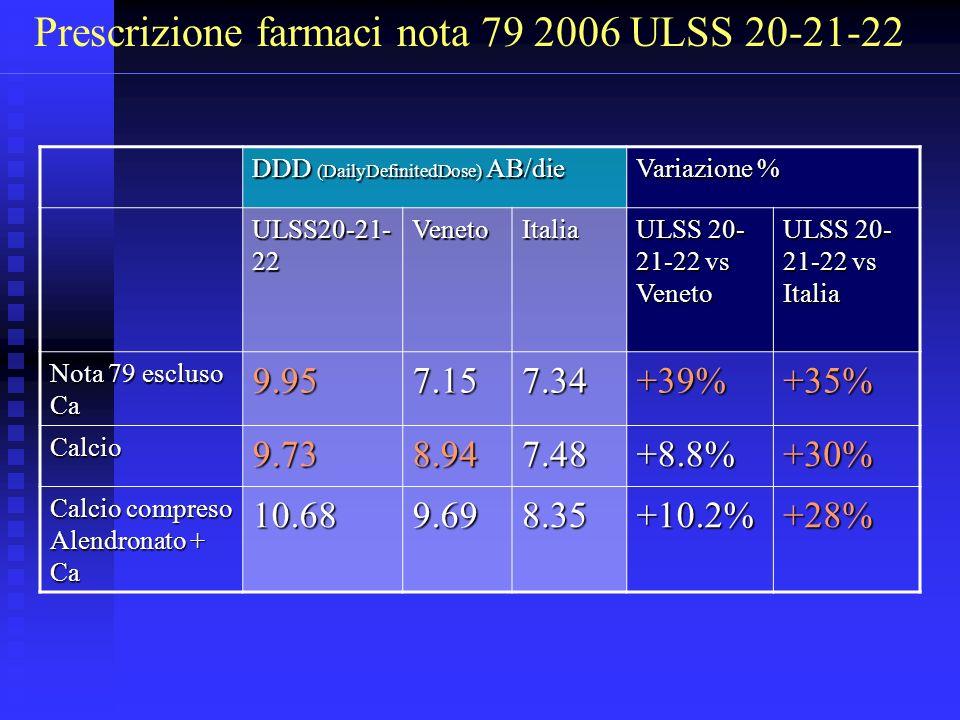 Prescrizione farmaci nota 79 2006 ULSS 20-21-22 DDD (DailyDefinitedDose) AB/die Variazione % ULSS20-21- 22 VenetoItalia ULSS 20- 21-22 vs Veneto ULSS 20- 21-22 vs Italia Nota 79 escluso Ca 9.957.157.34+39%+35% Calcio9.738.947.48+8.8%+30% Calcio compreso Alendronato + Ca 10.689.698.35+10.2%+28%